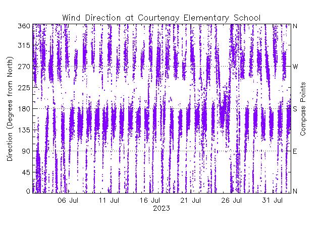 plot of weather data