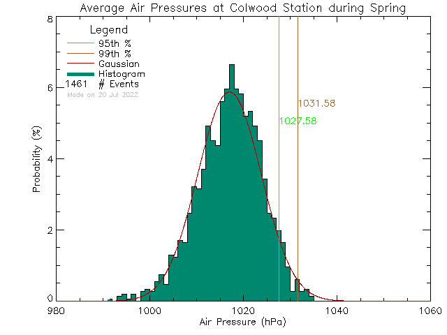 Spring Histogram of Atmospheric Pressure at Colwood Elementary School