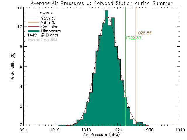 Summer Histogram of Atmospheric Pressure at Colwood Elementary School
