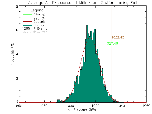 Fall Histogram of Atmospheric Pressure at Millstream Elementary School