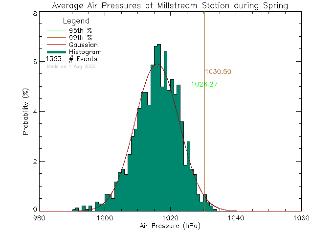 Spring Histogram of Atmospheric Pressure at Millstream Elementary School