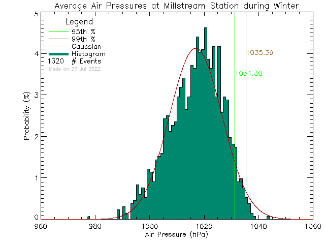 Winter Histogram of Atmospheric Pressure at Millstream Elementary School