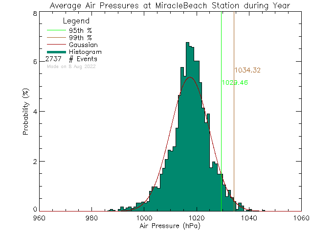 Year Histogram of Atmospheric Pressure at Miracle Beach Elementary
