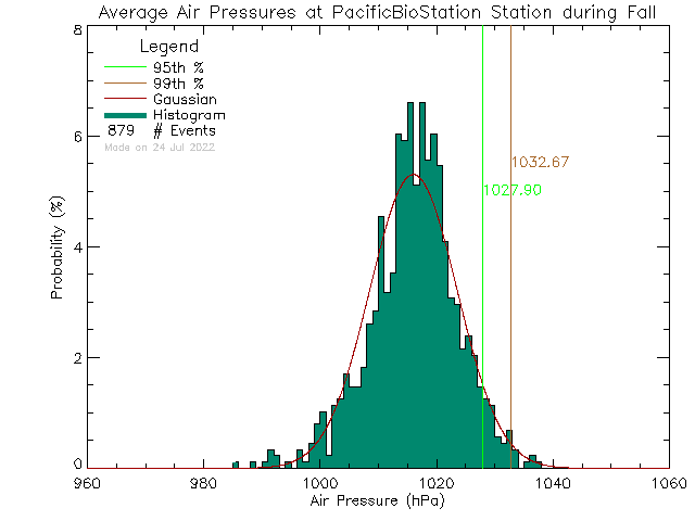 Fall Histogram of Atmospheric Pressure at Pacific Biological Station, DFO-MPO