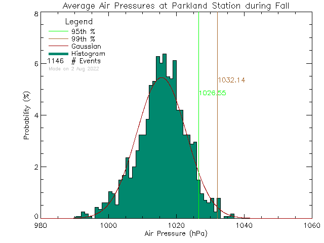 Fall Histogram of Atmospheric Pressure at Parkland Secondary School