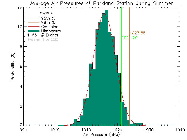 Summer Histogram of Atmospheric Pressure at Parkland Secondary School