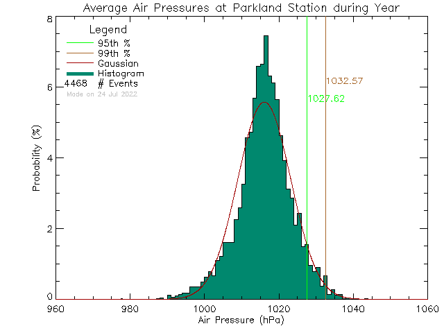Year Histogram of Atmospheric Pressure at Parkland Secondary School