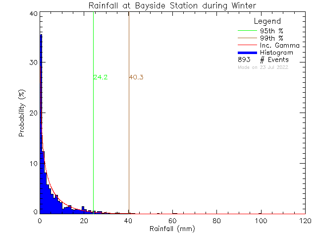 Winter Probability Density Function of Total Daily Rain at Bayside Middle School