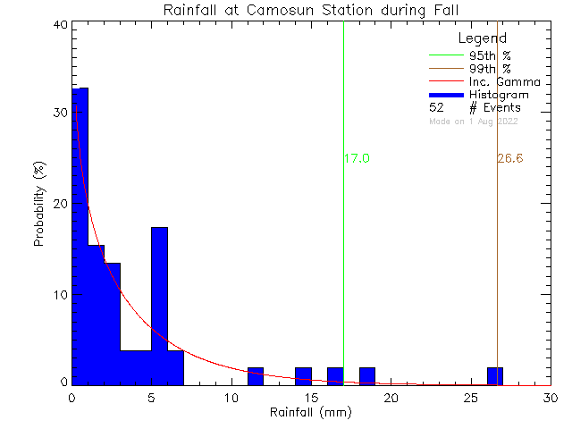 Fall Probability Density Function of Total Daily Rain at Camosun College Lansdowne