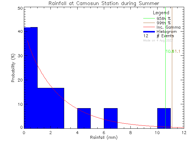 Summer Probability Density Function of Total Daily Rain at Camosun College Lansdowne