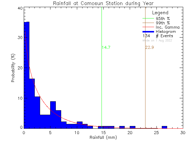 Year Probability Density Function of Total Daily Rain at Camosun College Lansdowne