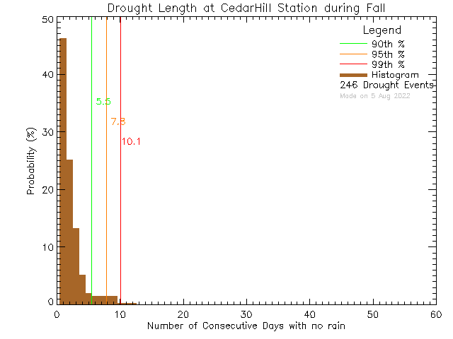 Fall Histogram of Drought Length at Cedar Hill Middle School