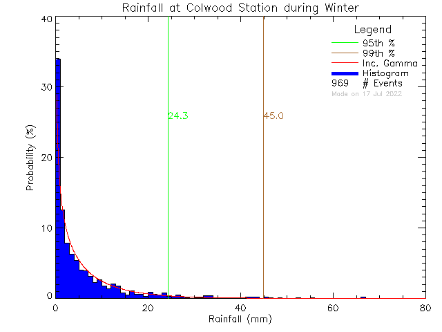 Winter Probability Density Function of Total Daily Rain at Colwood Elementary School