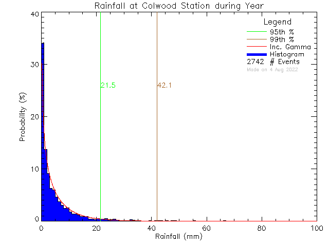 Year Probability Density Function of Total Daily Rain at Colwood Elementary School