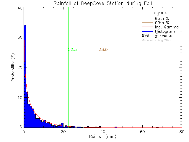 Fall Probability Density Function of Total Daily Rain at Deep Cove Elementary School