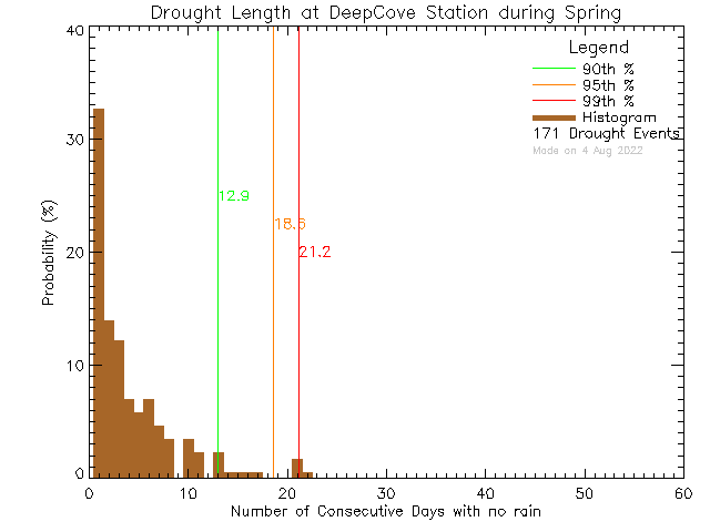Spring Histogram of Drought Length at Deep Cove Elementary School