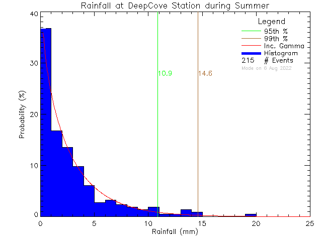 Summer Probability Density Function of Total Daily Rain at Deep Cove Elementary School