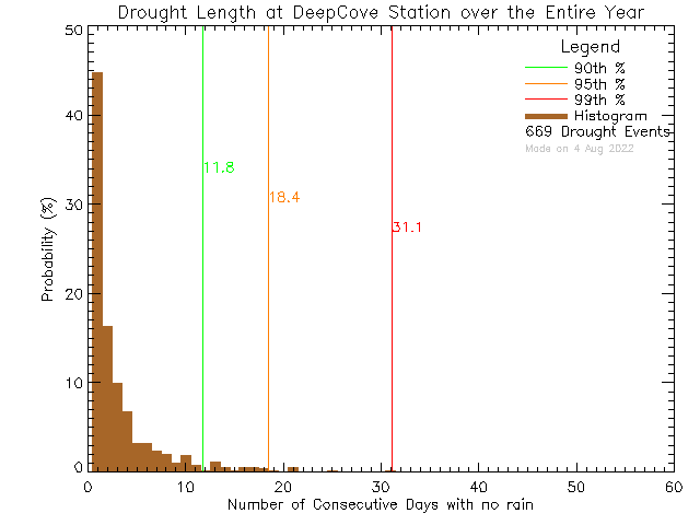 Year Histogram of Drought Length at Deep Cove Elementary School