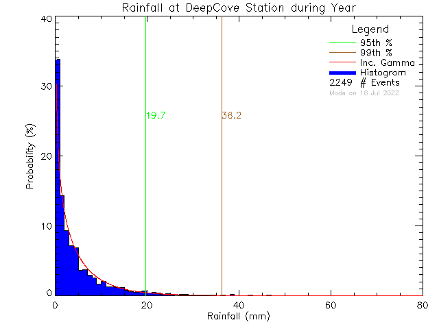 Year Probability Density Function of Total Daily Rain at Deep Cove Elementary School