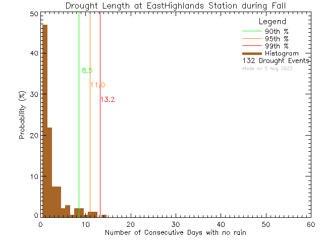Fall Histogram of Drought Length at East Highlands District Firehall