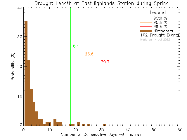 Spring Histogram of Drought Length at East Highlands District Firehall