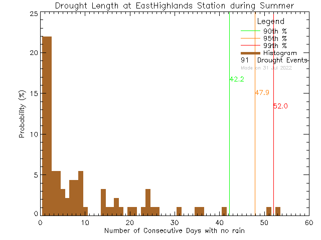 Summer Histogram of Drought Length at East Highlands District Firehall
