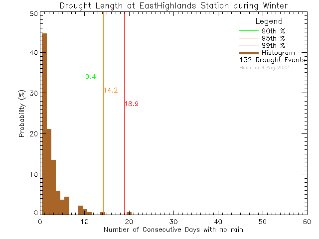 Winter Histogram of Drought Length at East Highlands District Firehall