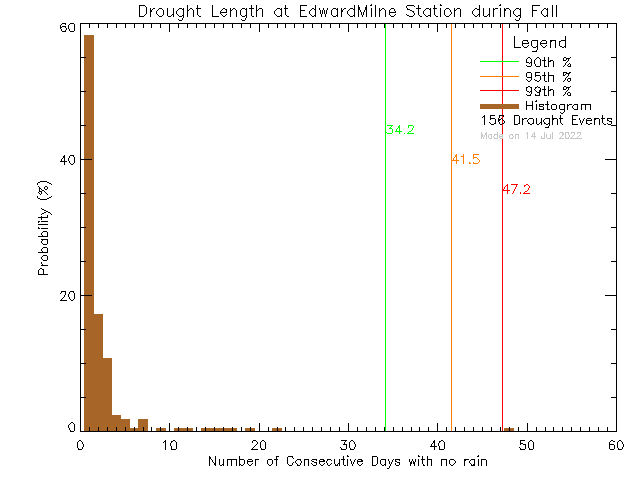 Fall Histogram of Drought Length at Edward Milne Community School
