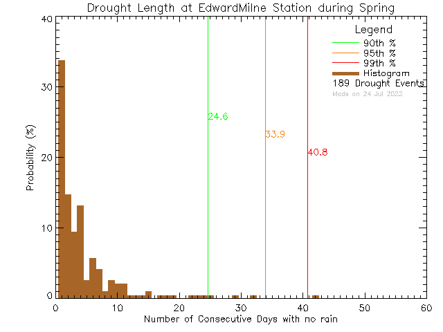 Spring Histogram of Drought Length at Edward Milne Community School