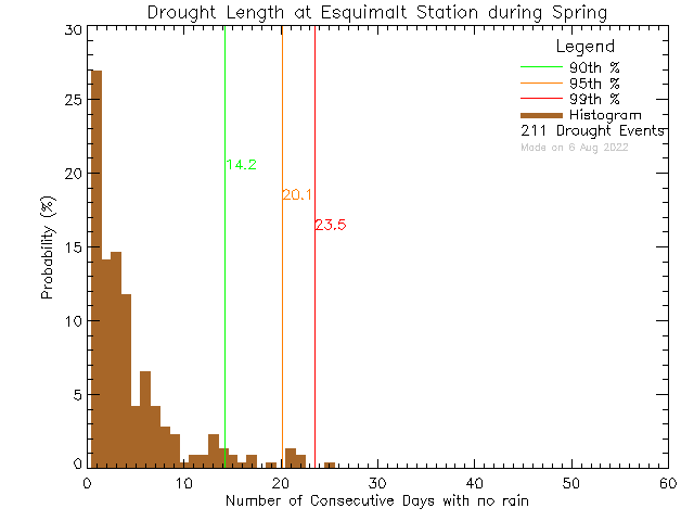 Spring Histogram of Drought Length at Esquimalt High School