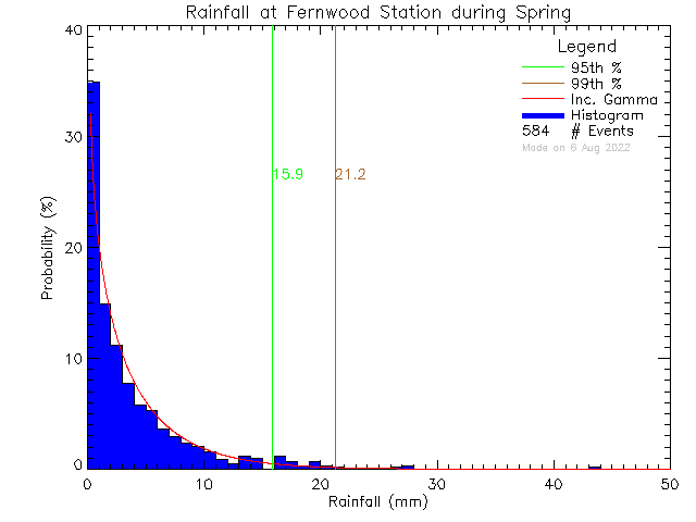 Spring Probability Density Function of Total Daily Rain at Fernwood Elementary School
