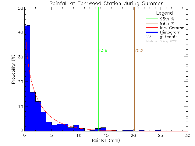 Summer Probability Density Function of Total Daily Rain at Fernwood Elementary School