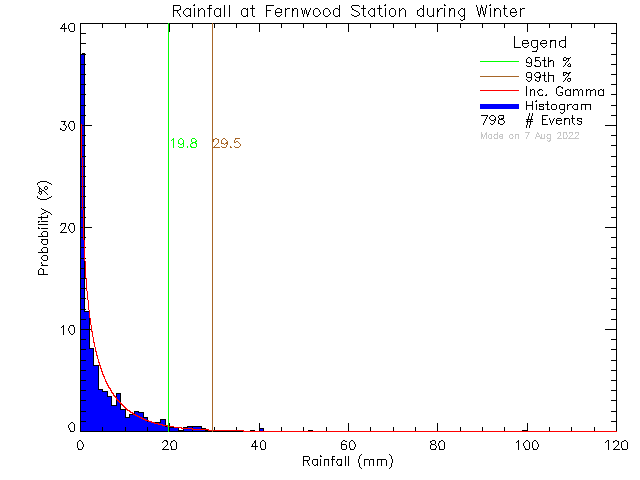 Winter Probability Density Function of Total Daily Rain at Fernwood Elementary School