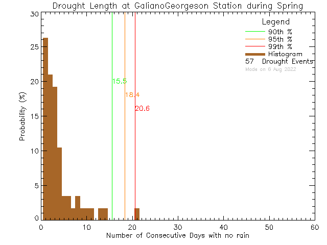 Spring Histogram of Drought Length at Galiano Georgeson Bay Road