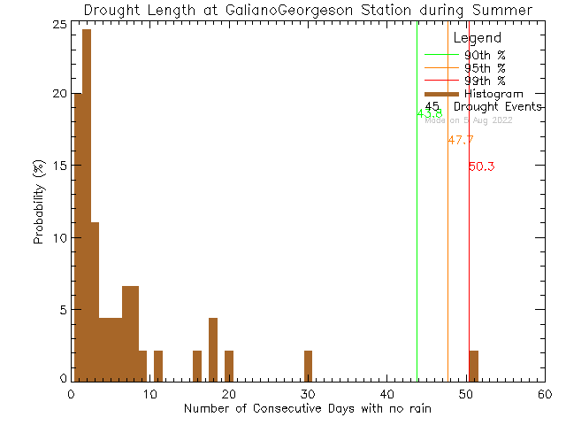 Summer Histogram of Drought Length at Galiano Georgeson Bay Road