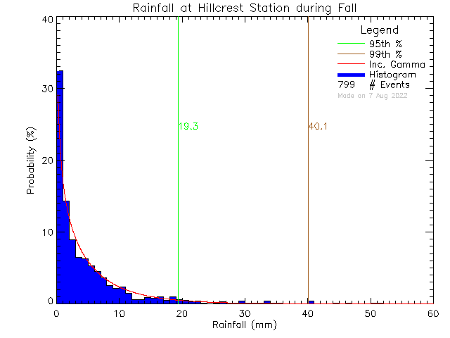 Fall Probability Density Function of Total Daily Rain at Hillcrest Elementary School