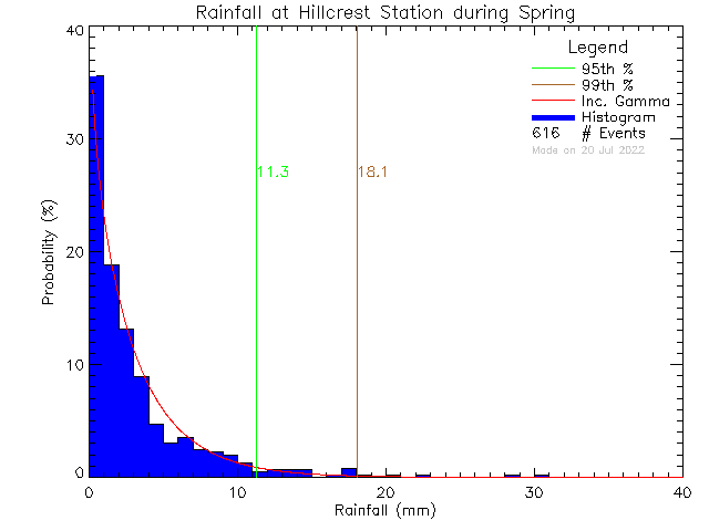 Spring Probability Density Function of Total Daily Rain at Hillcrest Elementary School