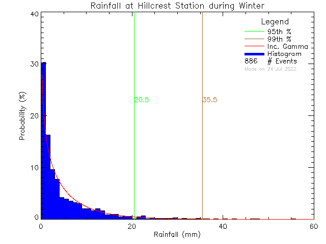 Winter Probability Density Function of Total Daily Rain at Hillcrest Elementary School