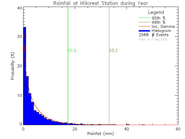 Year Probability Density Function of Total Daily Rain at Hillcrest Elementary School