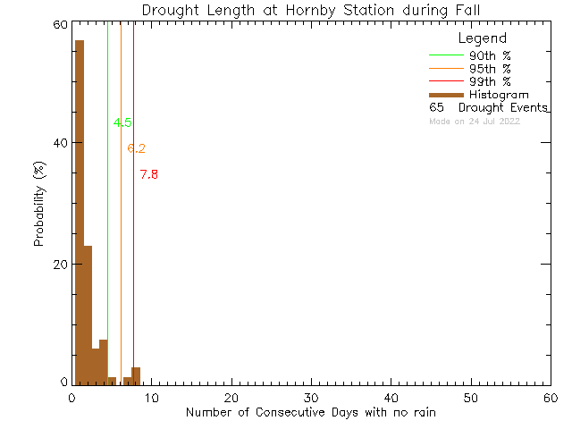 Fall Histogram of Drought Length at Hornby Island Community School