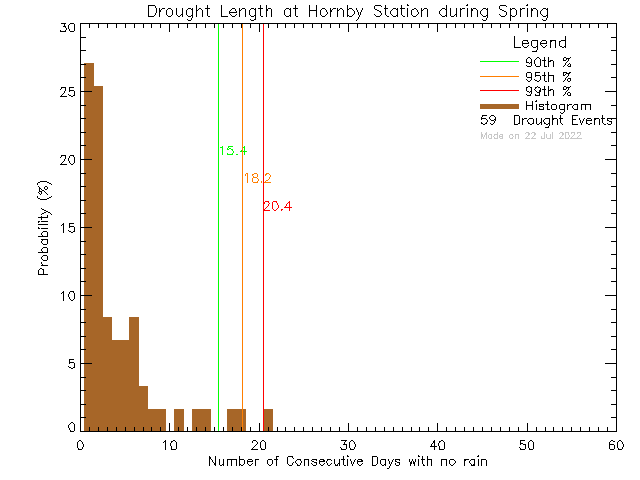 Spring Histogram of Drought Length at Hornby Island Community School