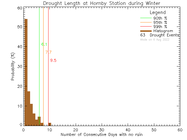 Winter Histogram of Drought Length at Hornby Island Community School