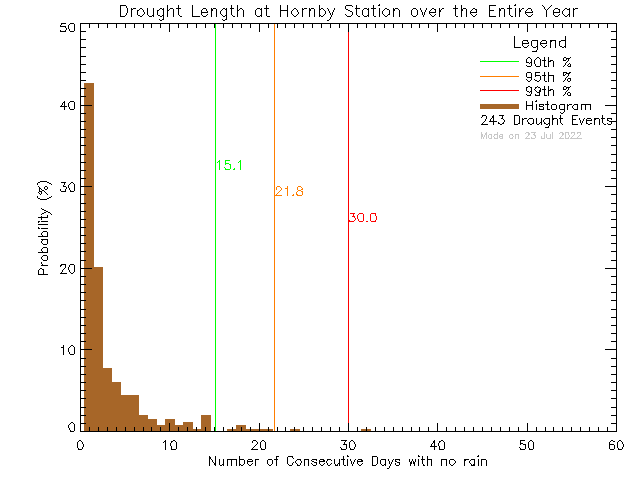Year Histogram of Drought Length at Hornby Island Community School