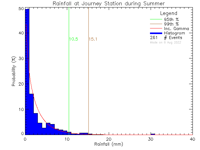 Summer Probability Density Function of Total Daily Rain at Journey Middle School/Poirier Elementary School