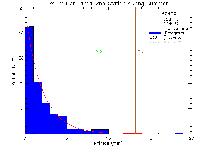 Summer Probability Density Function of Total Daily Rain at Lansdowne Middle School