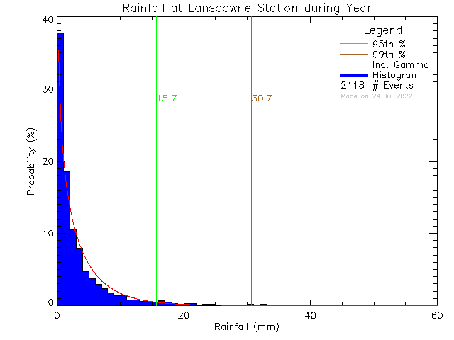 Year Probability Density Function of Total Daily Rain at Lansdowne Middle School