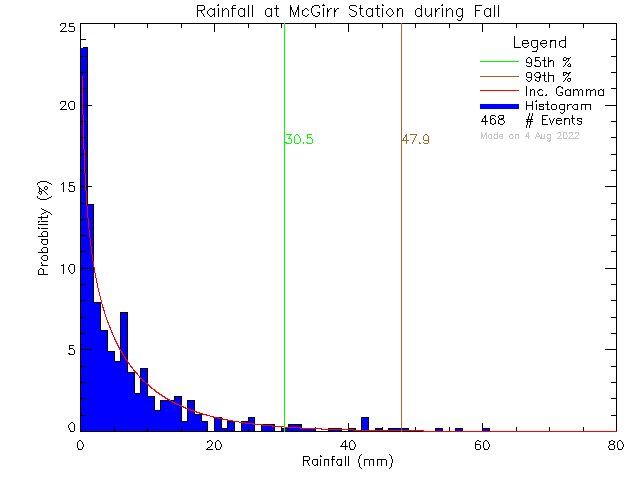 Fall Probability Density Function of Total Daily Rain at McGirr Elementary School