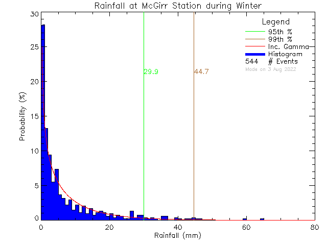 Winter Probability Density Function of Total Daily Rain at McGirr Elementary School
