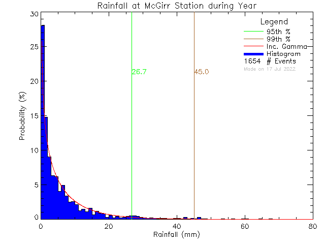 Year Probability Density Function of Total Daily Rain at McGirr Elementary School