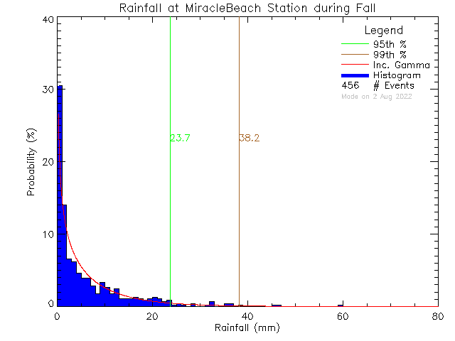 Fall Probability Density Function of Total Daily Rain at Miracle Beach Elementary